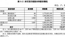 郑州银行过会背后:股东难确权 千万级诉讼暴增