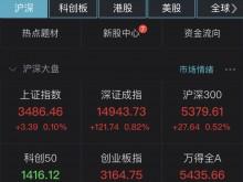 创业板指半日涨1.15% 次新股大涨