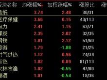 沪指半日跌0.45% 造纸板块逆市领涨