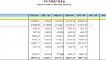 两连增!中国5月末央行外汇占款21.19万亿元