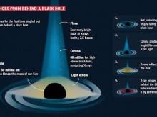 科学家首次发现黑洞背后的光