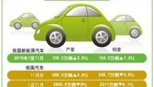 电动车充电 怎样更方便(美丽中国·关注新能源汽车(下))