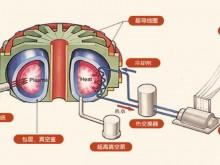 """中国人造太阳首次实现1亿度运行,这个""""太阳""""怎么造?"""
