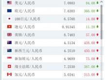 今日人民币汇率:人民币对美元汇率中间价报7.0803元 上调84个基点