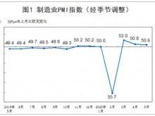 5月制造业及非制造业PMI均保持在临界点以上