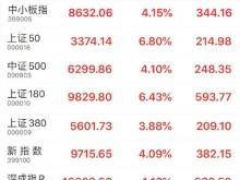 沪指大涨5.71%,A股总市值突破10万亿美元,创五年纪录