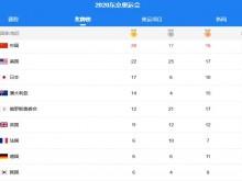 奥运金牌榜:中国第1!甩开美国7枚,领先日本12枚,一天狂拿5金
